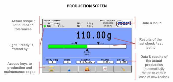 Check weigher MCPI controller