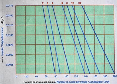P105 diagrame